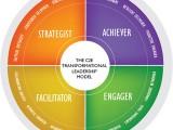 transformational-leadership2
